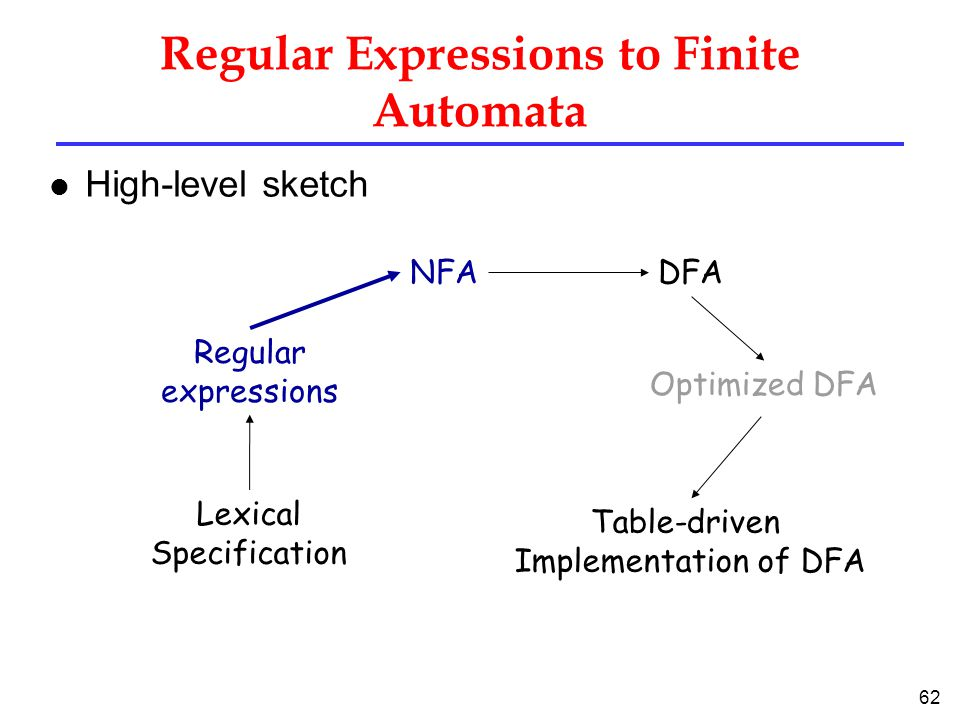 62 Regular Expressions to Finite Automata l High-level sketch Regular expressions NFADFA Lexical Specification Table-driven Implementation of DFA Optimized DFA