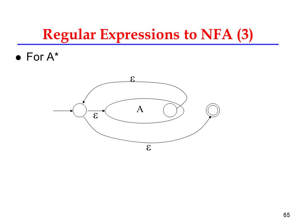 65 Regular Expressions to NFA (3) l For A* A   