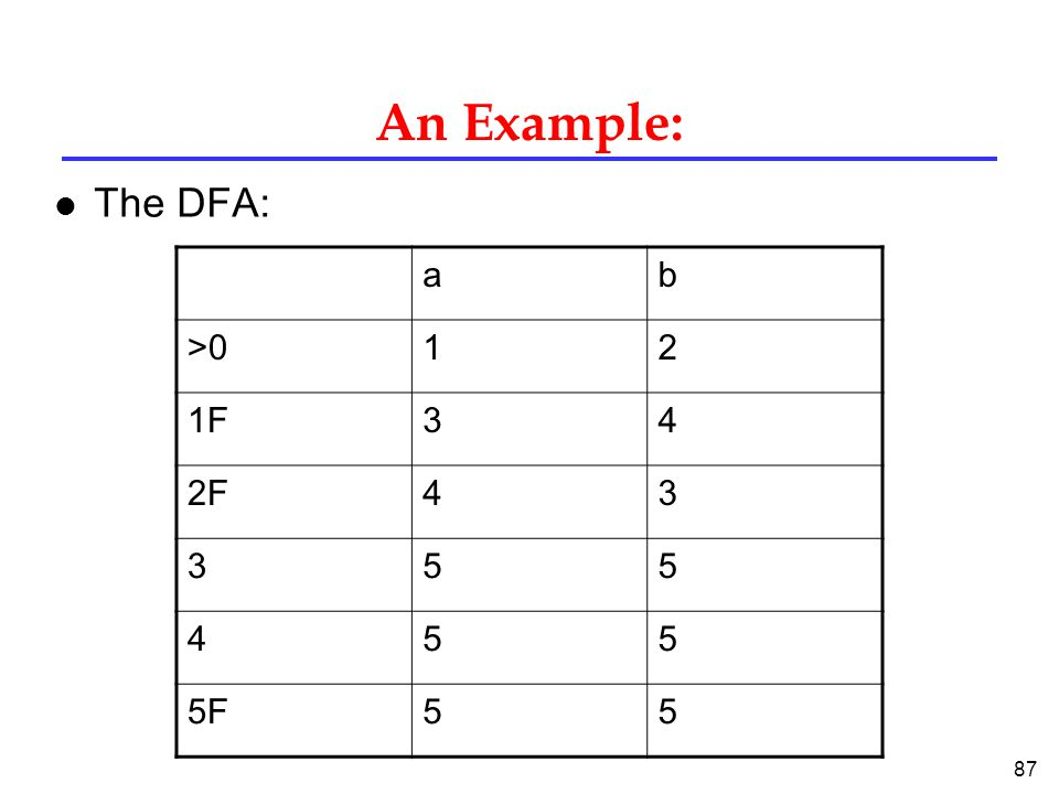 87 An Example: l The DFA: ab >012 1F1F34 2F2F F5F55