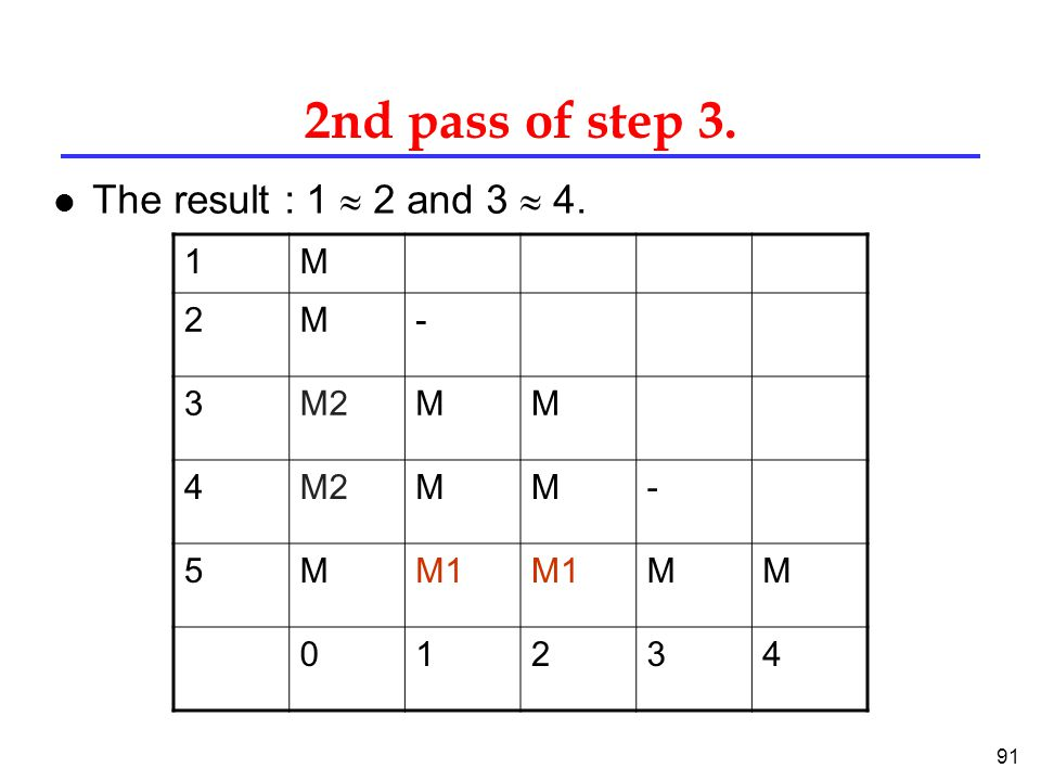 91 2nd pass of step 3. The result : 1  2 and 3  4. 1M 2M- 3M2MM 4 MM- 5MM1 MM 01234