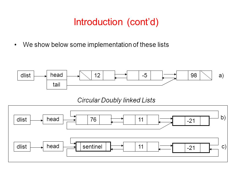 implementation of doubly linked list