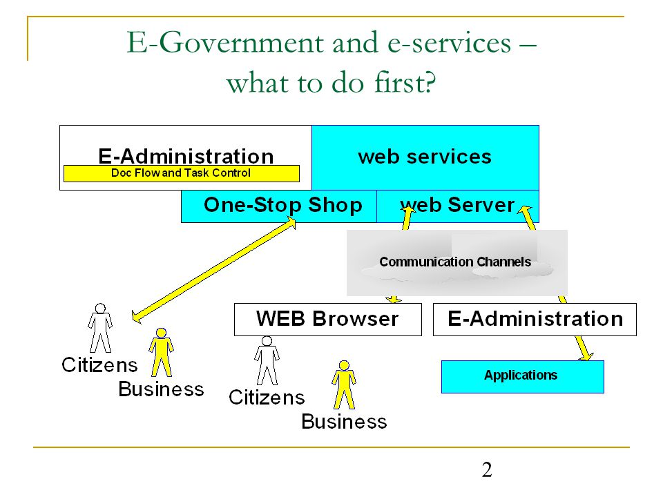 2 E-Government and e-services – what to do first