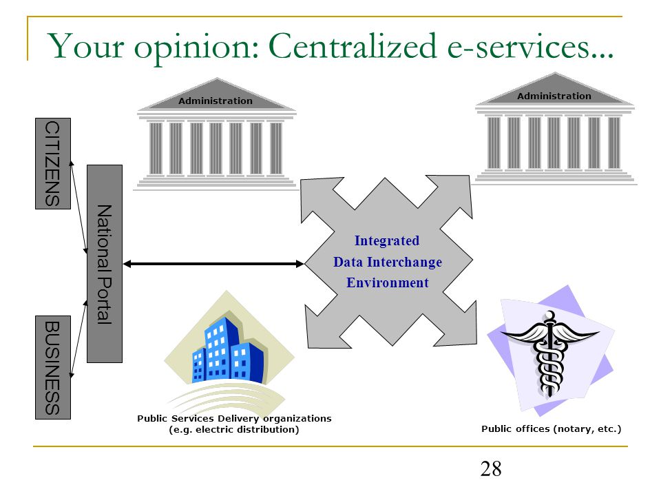 28 Your opinion: Centralized e-services...