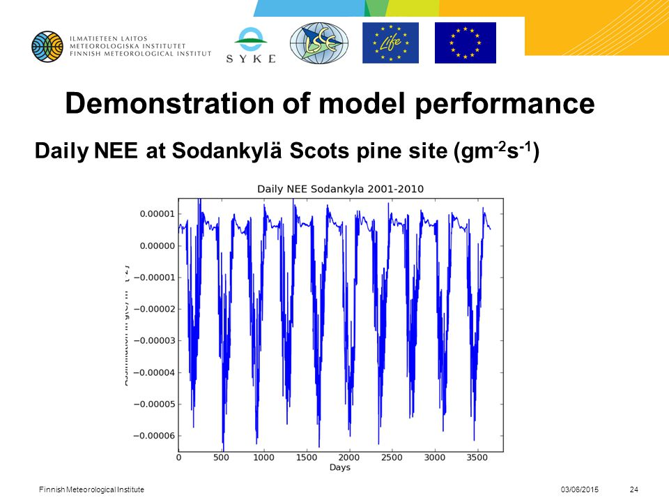 Demonstration of model performance Daily NEE at Sodankylä Scots pine site (gm -2 s -1 ) 03/06/2015Finnish Meteorological Institute24