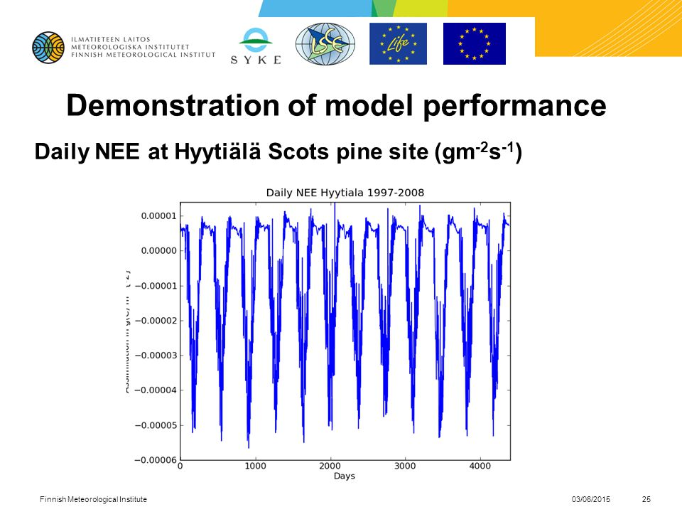 Demonstration of model performance Daily NEE at Hyytiälä Scots pine site (gm -2 s -1 ) 03/06/2015Finnish Meteorological Institute25