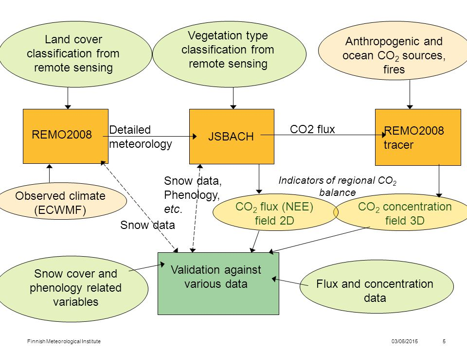 03/06/2015Finnish Meteorological Institute5 Validation against various data REMO2008 JSBACH Land cover classification from remote sensing Detailed meteorology Observed climate (ECWMF) CO 2 concentration field 3D REMO2008 tracer Anthropogenic and ocean CO 2 sources, fires Indicators of regional CO 2 balance Vegetation type classification from remote sensing CO 2 flux (NEE) field 2D CO2 flux Flux and concentration data Snow cover and phenology related variables Snow data Snow data, Phenology, etc.