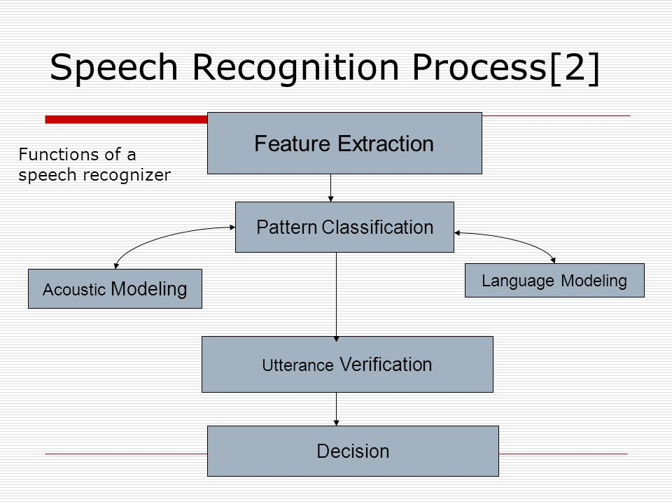 Speech Recognition Process[2] Feature Extraction Pattern Classification Acoustic Modeling Language Modeling Utterance Verification Decision Functions of a speech recognizer