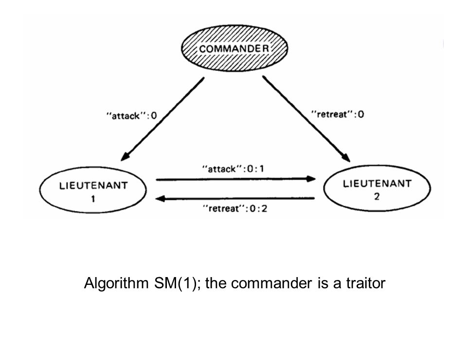 Algorithm SM(1); the commander is a traitor