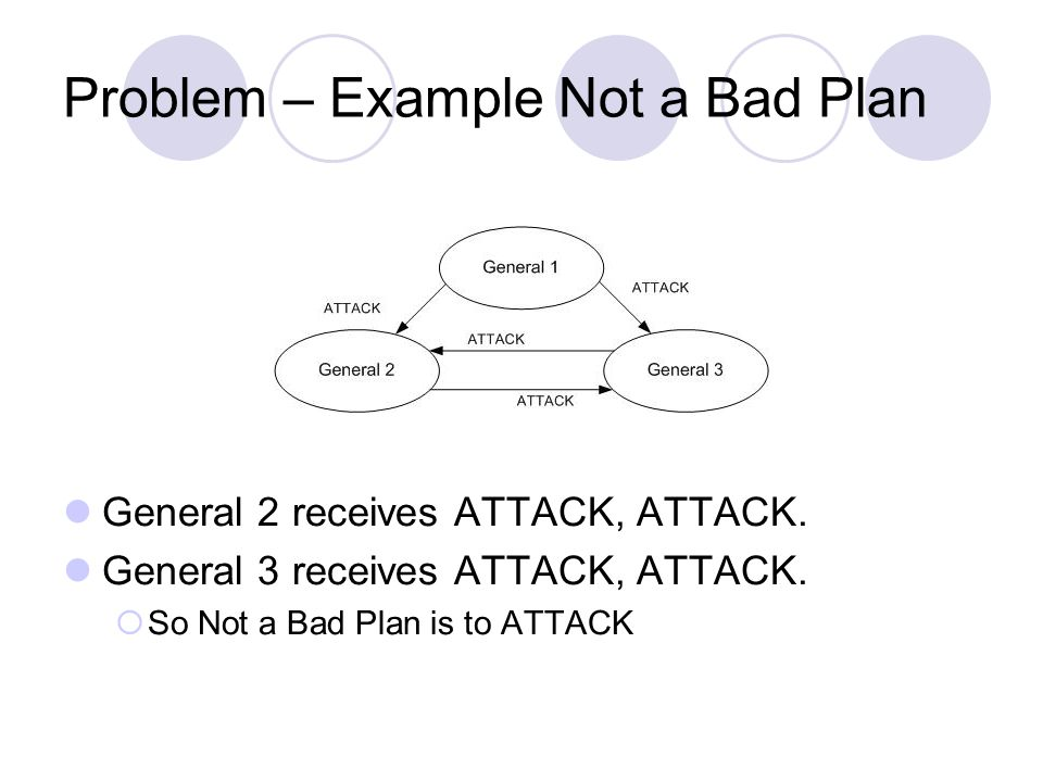 Problem – Example Not a Bad Plan General 2 receives ATTACK, ATTACK.