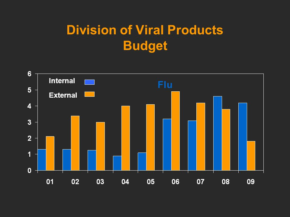 Division of Viral Products Budget Internal External Flu