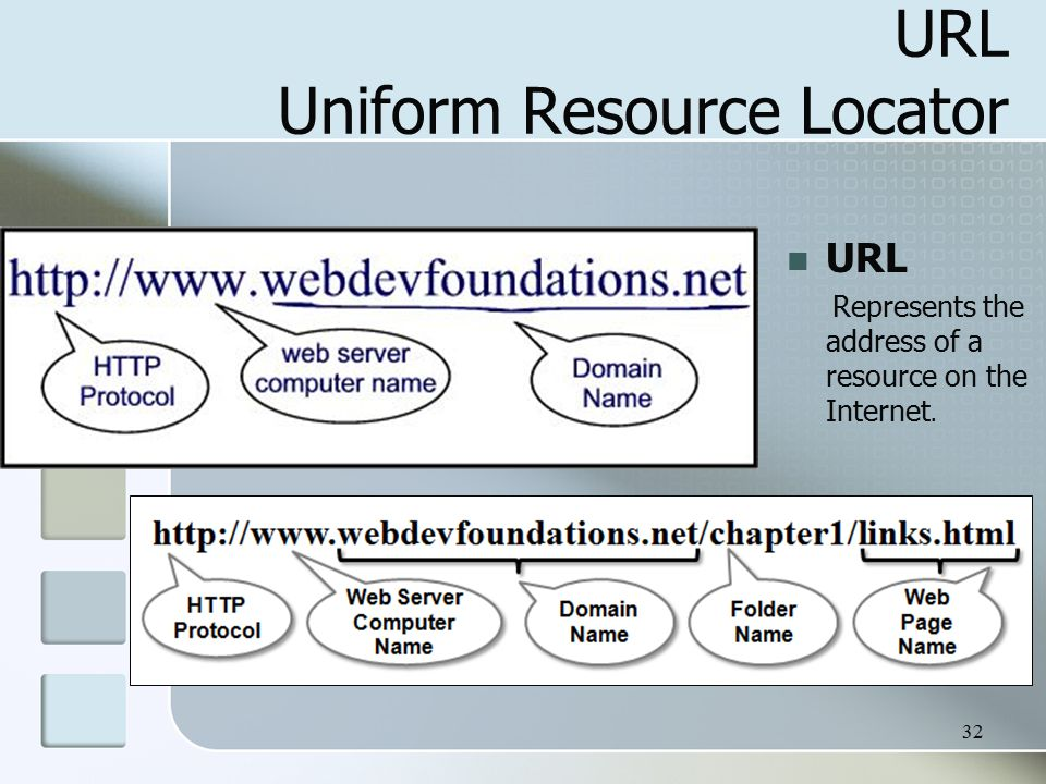 32 URL Uniform Resource Locator URL Represents the address of a resource on the Internet.