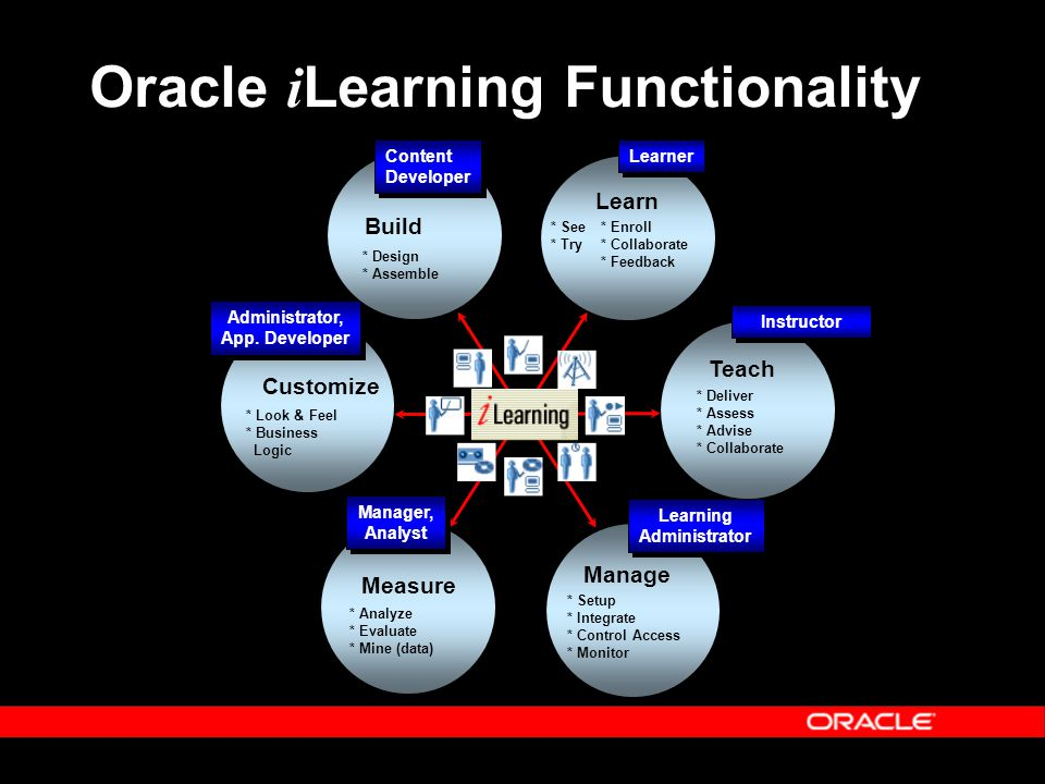 Oracle i Learning Functionality Customize * Look & Feel * Business Logic Administrator, App.