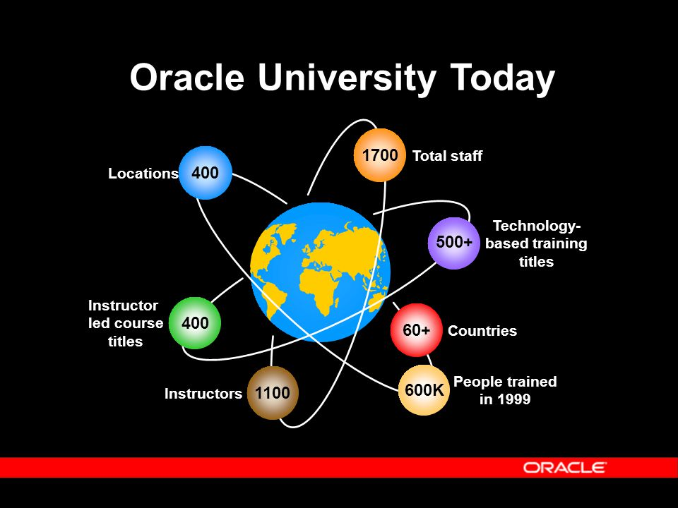 Instructor led course titles Instructor led course titles Technology- based training titles Technology- based training titles Total staff 1700 Countries 60+ People trained in 1999 People trained in K Instructors 1100 Locations 400 Oracle University Today