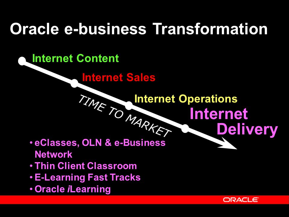 Oracle e-business Transformation Internet Content Internet Sales Internet Operations Internet Delivery eClasses, OLN & e-Business Network Thin Client Classroom E-Learning Fast Tracks Oracle iLearning TIME TO MARKET