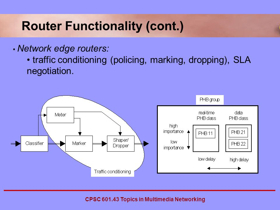 CPSC Topics in Multimedia Networking Router Functionality (cont.) Network edge routers: traffic conditioning (policing, marking, dropping), SLA negotiation.