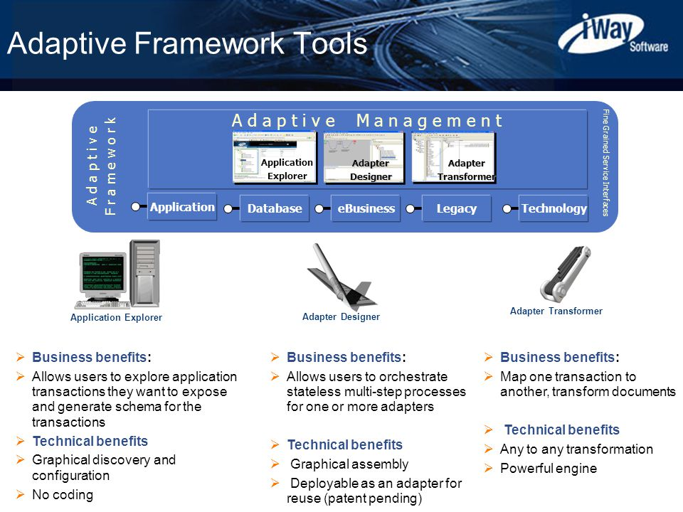Copyright © 2003 iWay Software 11 Adaptive Framework Tools zz DatabaseeBusinessLegacyTechnology Application Explorer AdapterDesignerAdapterTransformer A d a p t i v e M a n a g e m e n t Fine Grained Service Interfaces A d a p t i v e F r a m e w o r k Application Explorer Adapter Designer Adapter Transformer  Business benefits:  Allows users to explore application transactions they want to expose and generate schema for the transactions  Technical benefits  Graphical discovery and configuration  No coding  Business benefits:  Allows users to orchestrate stateless multi-step processes for one or more adapters  Technical benefits  Graphical assembly  Deployable as an adapter for reuse (patent pending)  Business benefits:  Map one transaction to another, transform documents  Technical benefits  Any to any transformation  Powerful engine Application