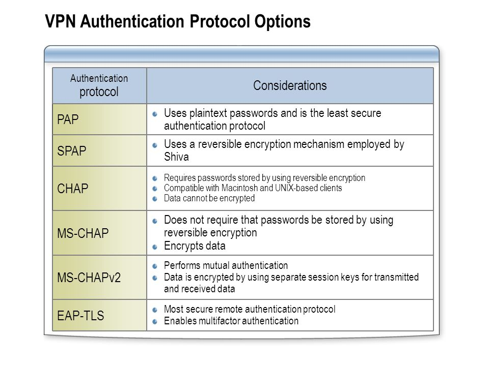 VPN Authentication Protocol Options Uses a reversible encryption mechanism employed by Shiva SPAP Uses plaintext passwords and is the least secure authentication protocol PAP Most secure remote authentication protocol Enables multifactor authentication EAP-TLS Performs mutual authentication Data is encrypted by using separate session keys for transmitted and received data MS-CHAPv2 Considerations Authentication protocol Does not require that passwords be stored by using reversible encryption Encrypts data MS-CHAP Requires passwords stored by using reversible encryption Compatible with Macintosh and UNIX-based clients Data cannot be encrypted CHAP