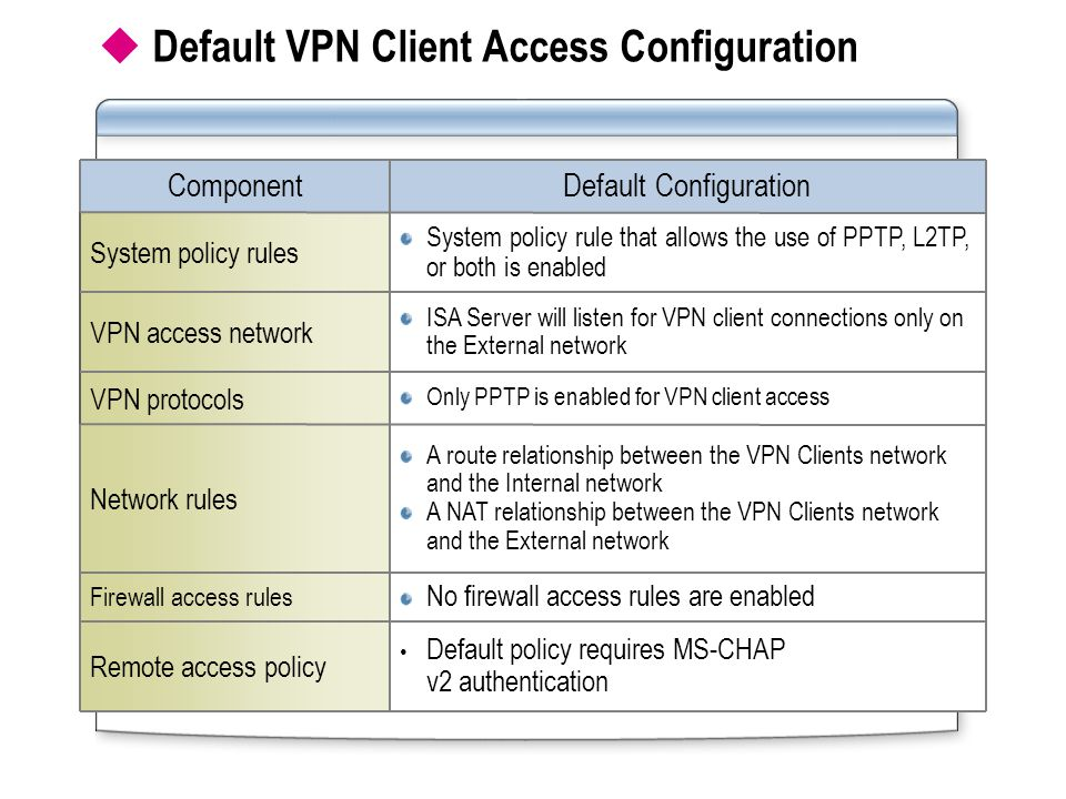 Default VPN Client Access Configuration ISA Server will listen for VPN client connections only on the External network VPN access network System policy rule that allows the use of PPTP, L2TP, or both is enabled System policy rules Default policy requires MS-CHAP v2 authentication Remote access policy No firewall access rules are enabled Firewall access rules Default ConfigurationComponent A route relationship between the VPN Clients network and the Internal network A NAT relationship between the VPN Clients network and the External network Network rules Only PPTP is enabled for VPN client access VPN protocols