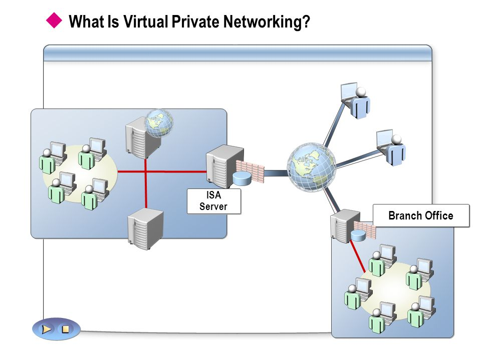  What Is Virtual Private Networking ISA Server Branch Office