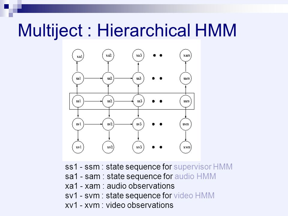 Multiject : Hierarchical HMM ss1 - ssm : state sequence for supervisor HMM sa1 - sam : state sequence for audio HMM xa1 - xam : audio observations sv1 - svm : state sequence for video HMM xv1 - xvm : video observations