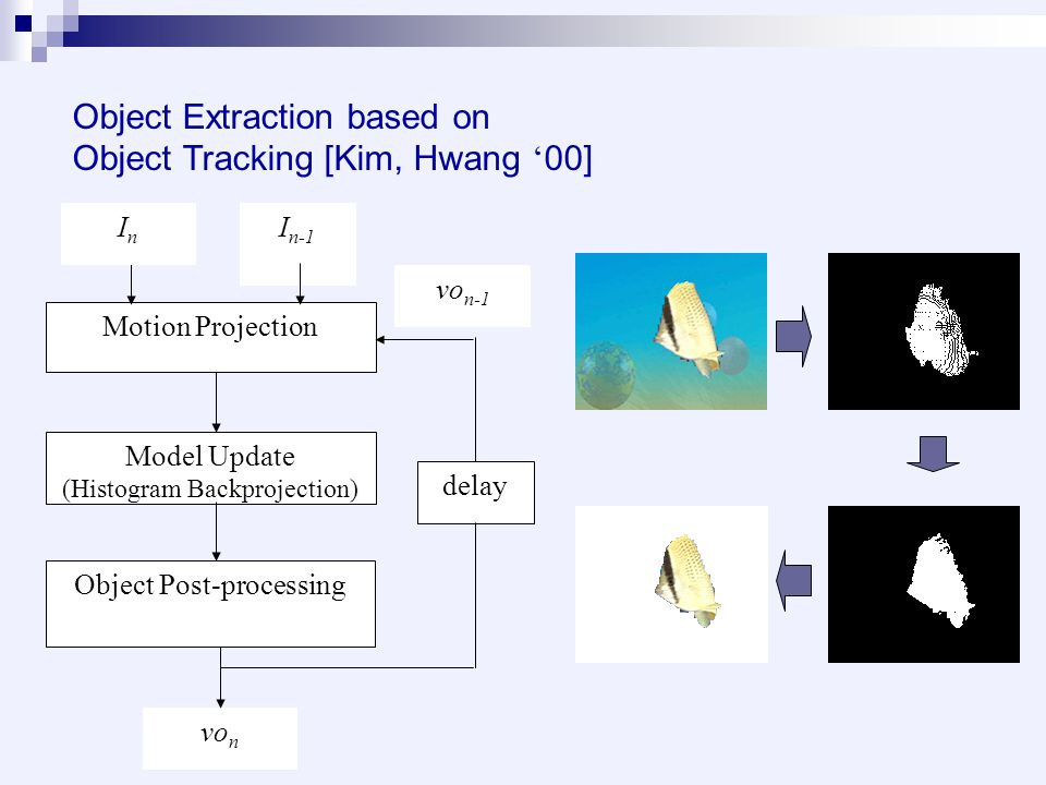 Object Extraction based on Object Tracking [Kim, Hwang ' 00] I n-1 Motion Projection Model Update (Histogram Backprojection) Object Post-processing vo n vo n-1 InIn delay