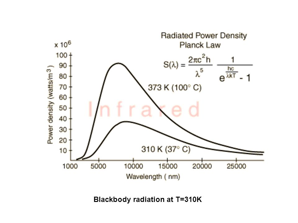 Blackbody radiation at T=310K