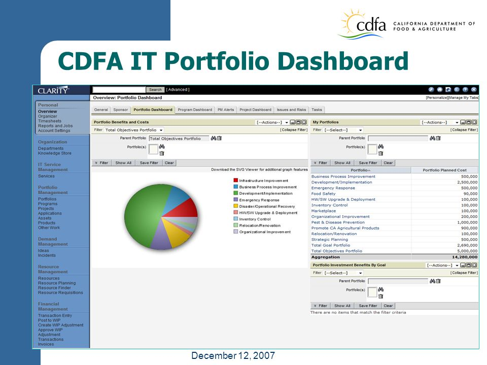 December 12, 2007 CDFA IT Portfolio Dashboard