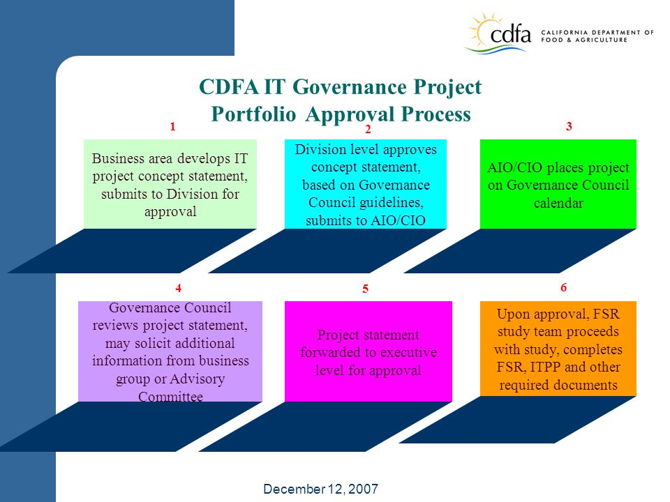 December 12, 2007 CDFA IT Governance Project Portfolio Approval Process Business area develops IT project concept statement, submits to Division for approval Division level approves concept statement, based on Governance Council guidelines, submits to AIO/CIO AIO/CIO places project on Governance Council calendar Governance Council reviews project statement, may solicit additional information from business group or Advisory Committee Project statement forwarded to executive level for approval Upon approval, FSR study team proceeds with study, completes FSR, ITPP and other required documents