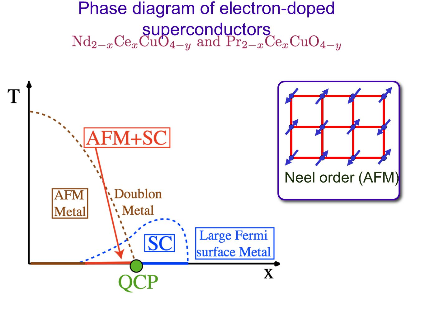 Phase diagram of electron-doped superconductors Neel order (AFM)