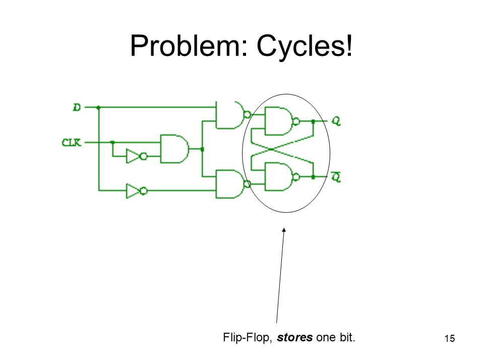 15 Problem: Cycles! Flip-Flop, stores one bit.