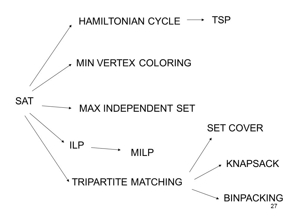27 SAT ILP MILP MAX INDEPENDENT SET MIN VERTEX COLORING HAMILTONIAN CYCLE TSP TRIPARTITE MATCHING SET COVER KNAPSACK BINPACKING