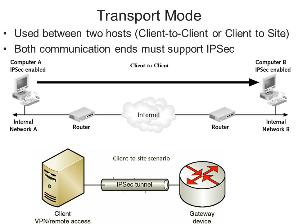 Transport Mode Used between two hosts (Client-to-Client or Client to Site) Both communication ends must support IPSec