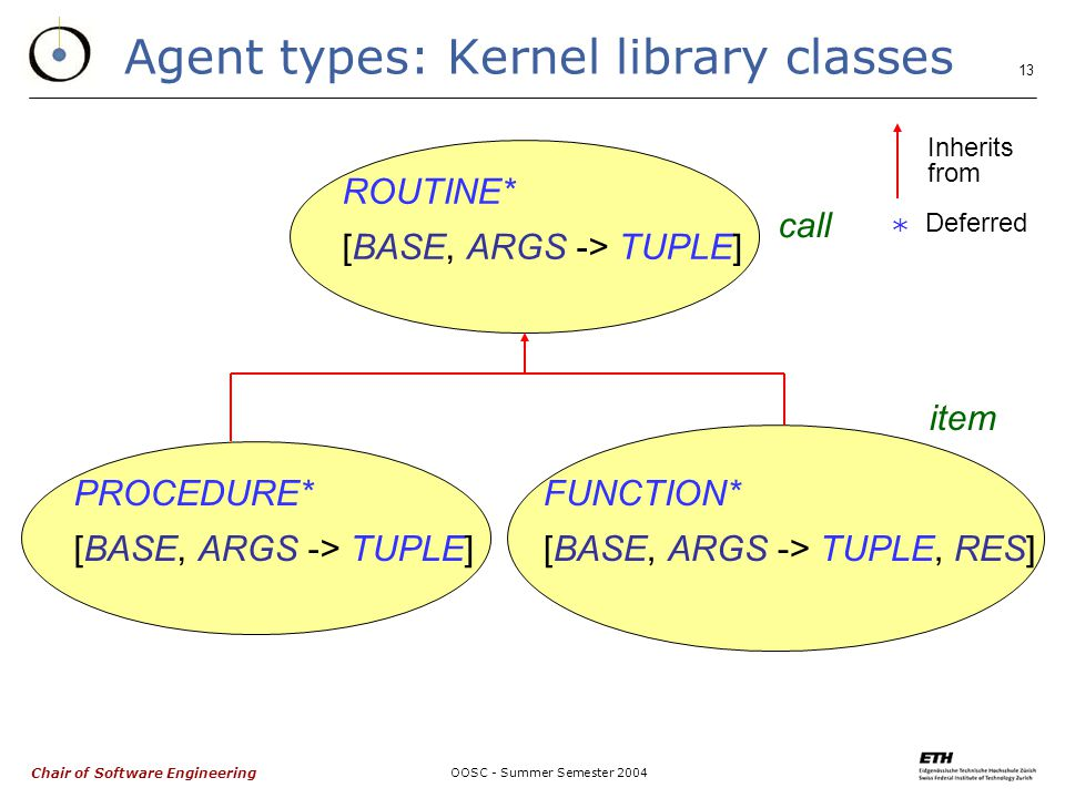 Chair of Software Engineering OOSC - Summer Semester Agent types: Kernel library classes ROUTINE* [BASE, ARGS -> TUPLE] PROCEDURE* [BASE, ARGS -> TUPLE] FUNCTION* [BASE, ARGS -> TUPLE, RES] call item Inherits from * Deferred