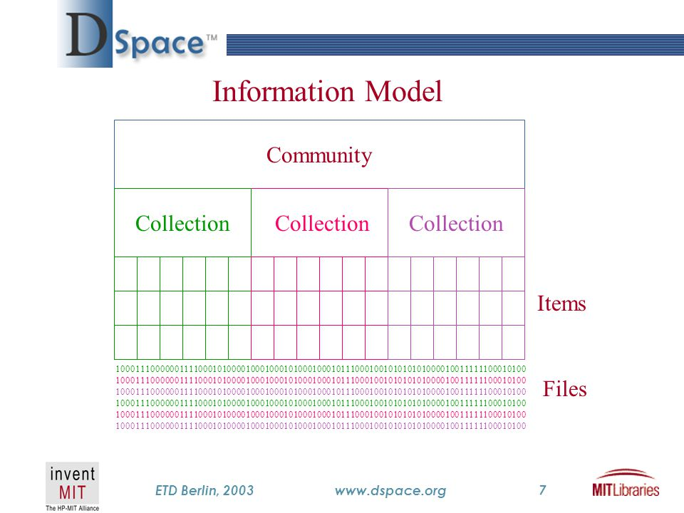 TM ETD Berlin, 2003www.dspace.org7 Community Collection Items Files Information Model