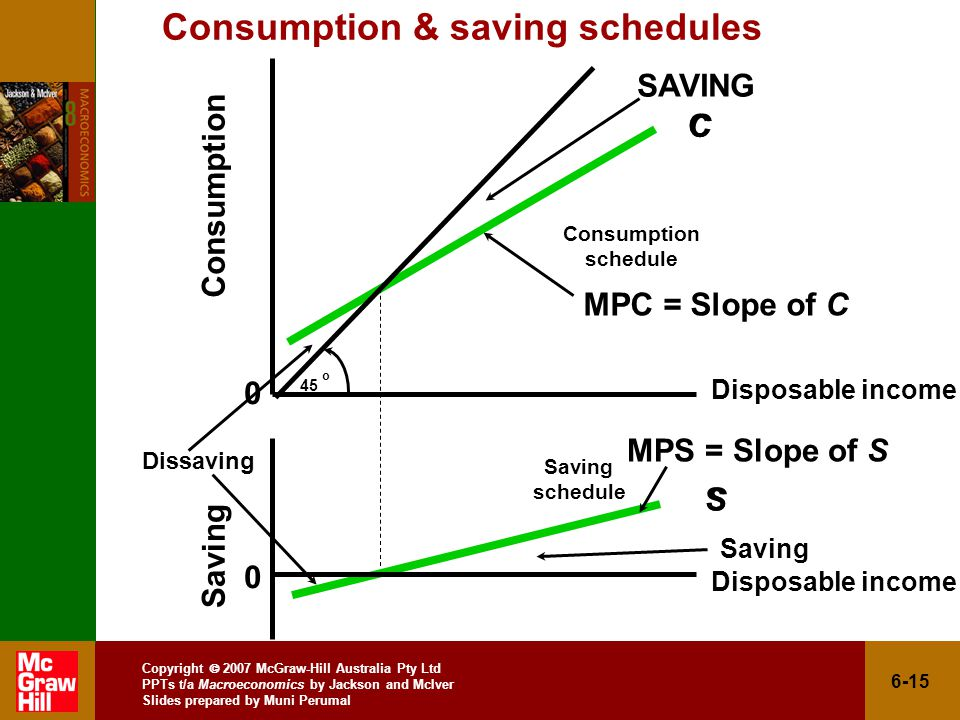 Copyright  2007 McGraw-Hill Australia Pty Ltd PPTs t/a Macroeconomics by Jackson and McIver Slides prepared by Muni Perumal 6-15 Consumption & saving schedules SAVING Saving C S Consumption schedule Saving schedule Consumption Saving o C S Disposable income Dissaving MPC = Slope of C MPS = Slope of S