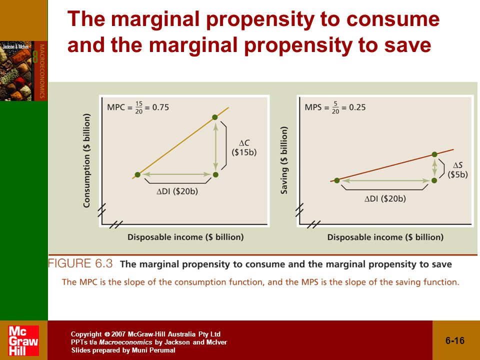 Copyright  2007 McGraw-Hill Australia Pty Ltd PPTs t/a Macroeconomics by Jackson and McIver Slides prepared by Muni Perumal 6-16 The marginal propensity to consume and the marginal propensity to save