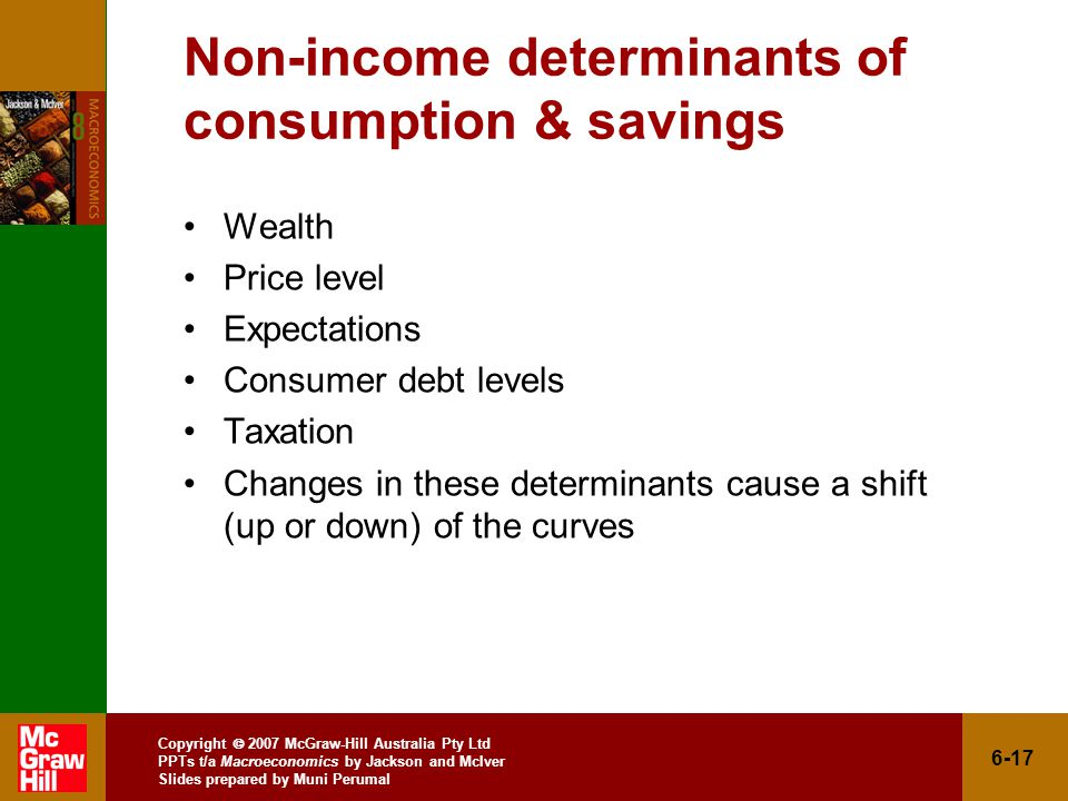 Copyright  2007 McGraw-Hill Australia Pty Ltd PPTs t/a Macroeconomics by Jackson and McIver Slides prepared by Muni Perumal 6-17 Non-income determinants of consumption & savings Wealth Price level Expectations Consumer debt levels Taxation Changes in these determinants cause a shift (up or down) of the curves