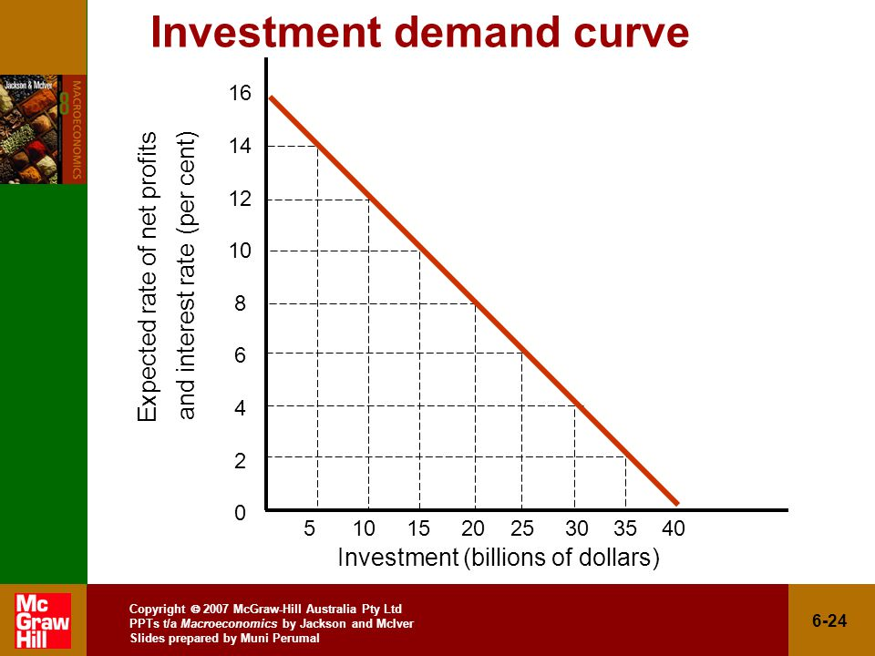 Copyright  2007 McGraw-Hill Australia Pty Ltd PPTs t/a Macroeconomics by Jackson and McIver Slides prepared by Muni Perumal 6-24 Investment demand curve Investment (billions of dollars) Expected rate of net profits and interest rate (per cent)