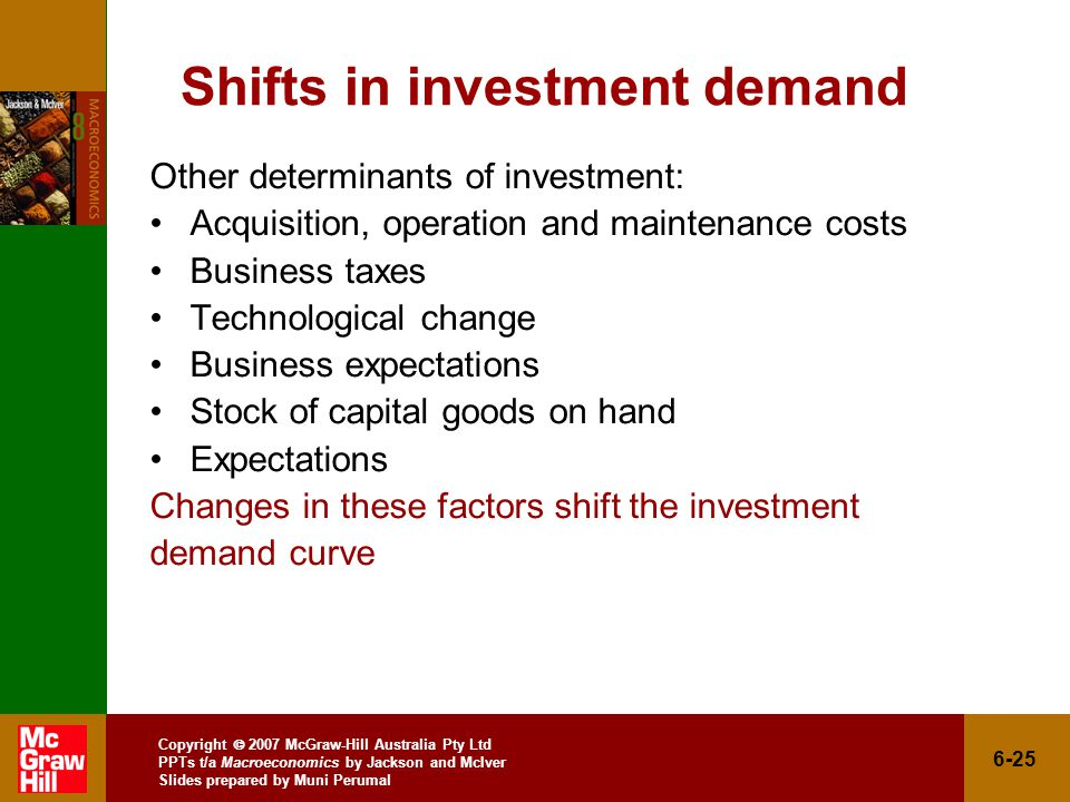 Copyright  2007 McGraw-Hill Australia Pty Ltd PPTs t/a Macroeconomics by Jackson and McIver Slides prepared by Muni Perumal 6-25 Shifts in investment demand Other determinants of investment: Acquisition, operation and maintenance costs Business taxes Technological change Business expectations Stock of capital goods on hand Expectations Changes in these factors shift the investment demand curve