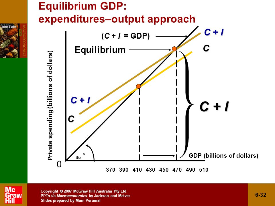 Copyright  2007 McGraw-Hill Australia Pty Ltd PPTs t/a Macroeconomics by Jackson and McIver Slides prepared by Muni Perumal 6-32 Equilibrium GDP: expenditures–output approach Private spending (billions of dollars) 0 45 oC C GDP (billions of dollars) (C + I = GDP) C + I Equilibrium C + I
