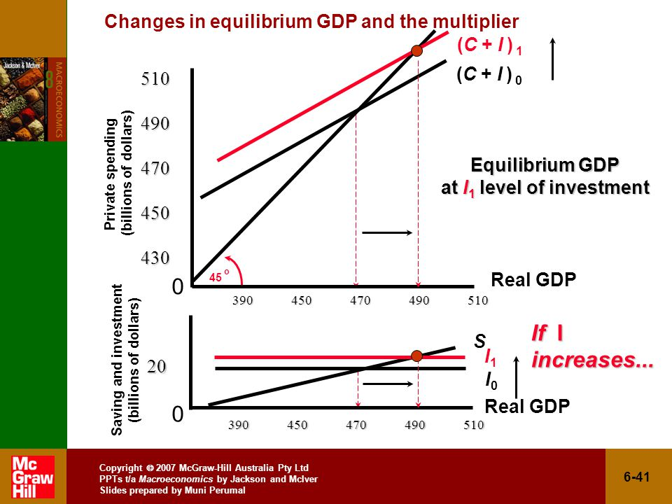 Copyright  2007 McGraw-Hill Australia Pty Ltd PPTs t/a Macroeconomics by Jackson and McIver Slides prepared by Muni Perumal 6-41 Changes in equilibrium GDP and the multiplier Private spending (billions of dollars) Saving and investment (billions of dollars) o I0I Equilibrium GDP at I 1 level of investment S (C + I ) (C + I ) 1 I1I1 If I increases...