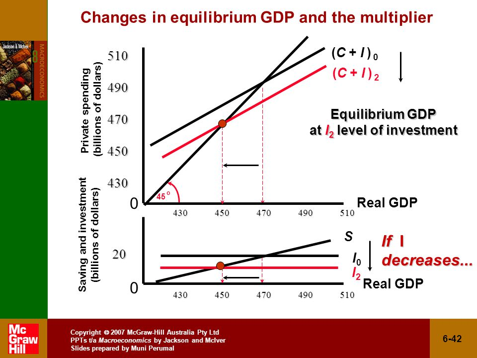 Copyright  2007 McGraw-Hill Australia Pty Ltd PPTs t/a Macroeconomics by Jackson and McIver Slides prepared by Muni Perumal 6-42 Changes in equilibrium GDP and the multiplier Private spending (billions of dollars) Saving and investment (billions of dollars) o I0I Equilibrium GDP at I 2 level of investment (C + I ) 0 S (C + I ) 2 I2I2 If I decreases...