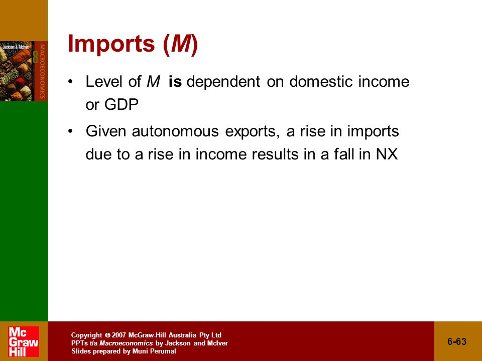 Copyright  2007 McGraw-Hill Australia Pty Ltd PPTs t/a Macroeconomics by Jackson and McIver Slides prepared by Muni Perumal 6-63 Imports (M) Level of M is dependent on domestic income or GDP Given autonomous exports, a rise in imports due to a rise in income results in a fall in NX