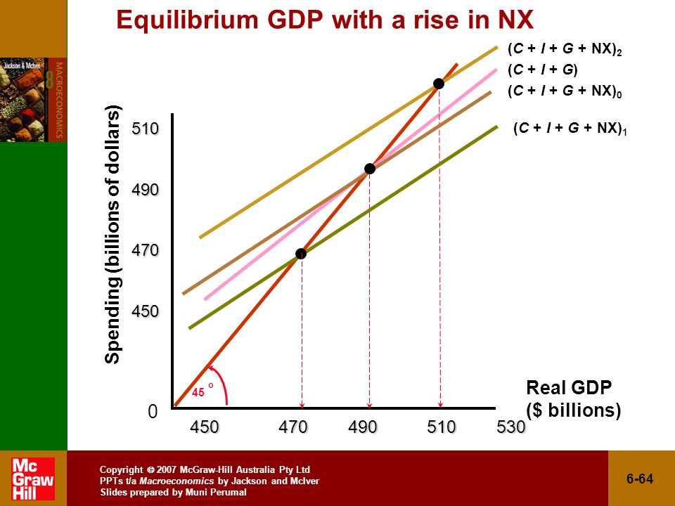 Copyright  2007 McGraw-Hill Australia Pty Ltd PPTs t/a Macroeconomics by Jackson and McIver Slides prepared by Muni Perumal 6-64 Equilibrium GDP with a rise in NX Spending (billions of dollars) 0 45 o Real GDP ($ billions) (C + I + G) (C + I + G + NX) 2 (C + I + G + NX) 0 (C + I + G + NX) 1