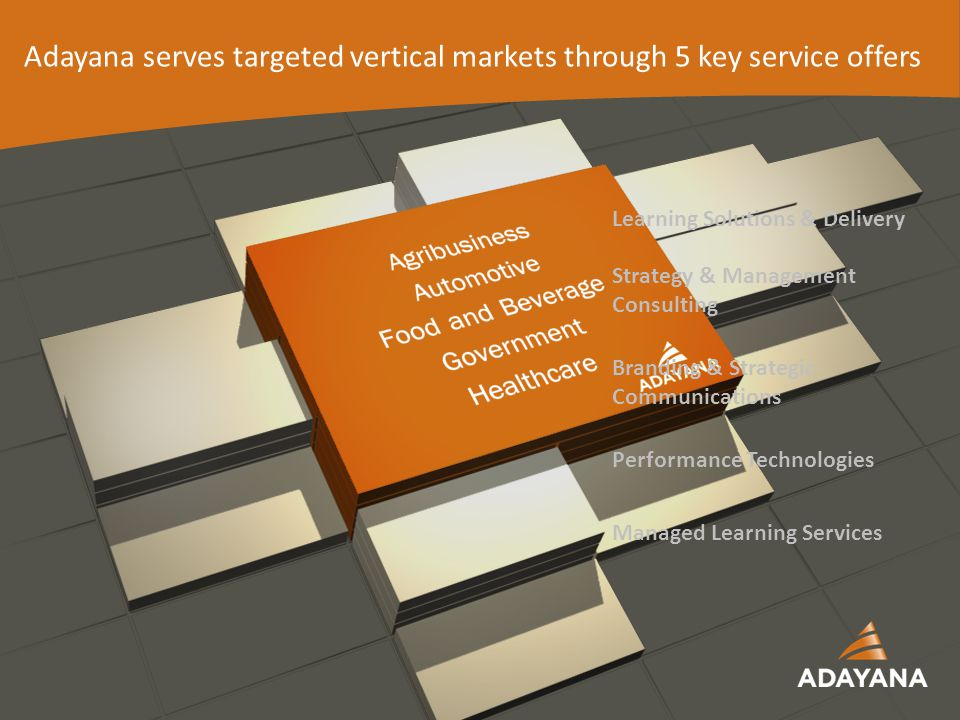 14 Learning Solutions & Delivery Strategy & Management Consulting Branding & Strategic Communications Performance Technologies Managed Learning Services Adayana serves targeted vertical markets through 5 key service offers