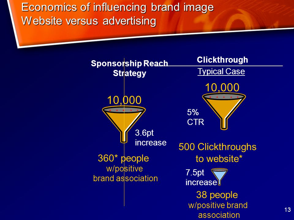 13 Economics of influencing brand image Website versus advertising Sponsorship Reach Strategy 360* people w/positive brand association 10, pt increase 500 Clickthroughs to website* 10, people w/positive brand association 7.5pt increase 5% CTR Clickthrough Typical Case