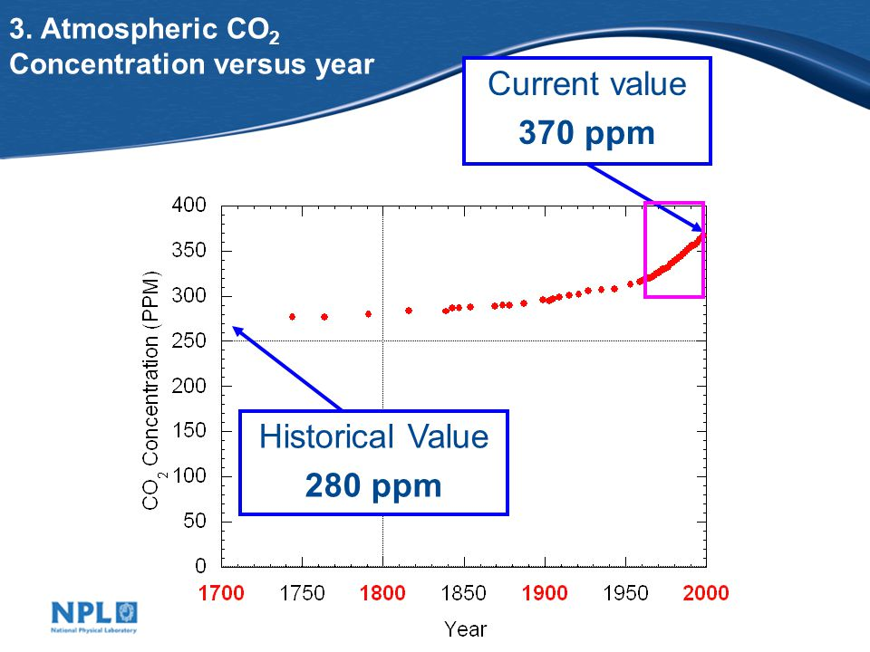 3. Atmospheric CO 2 Concentration versus year Historical Value 280 ppm Current value 370 ppm