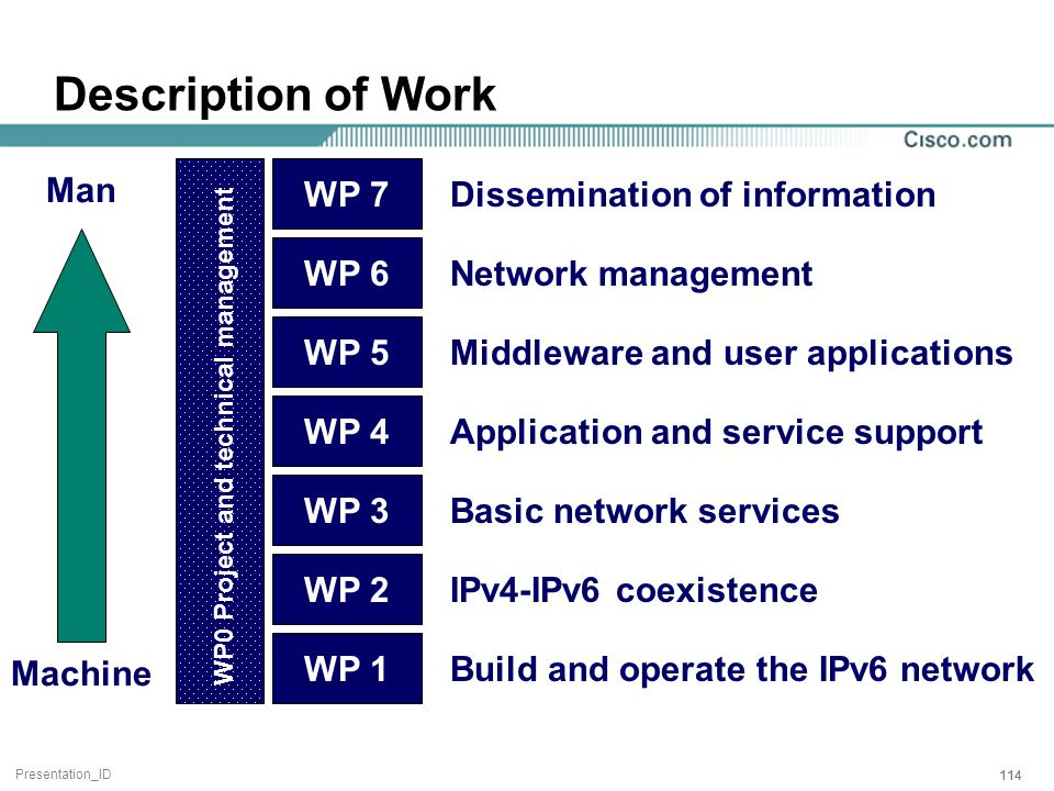 Presentation_ID 114 Description of Work WP 2 WP 3 WP 4 WP 5 WP 6 WP 1 WP 7 Build and operate the IPv6 network IPv4-IPv6 coexistence Basic network services Application and service support Middleware and user applications Network management Dissemination of information WP0 Project and technical management Machine Man