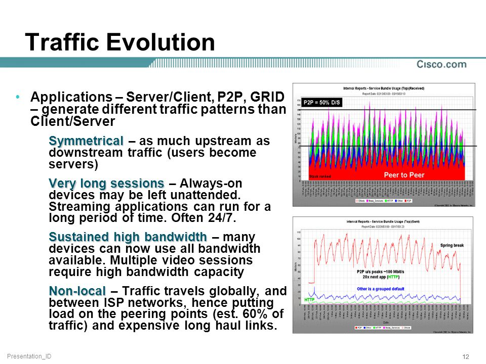 Presentation_ID 12 Traffic Evolution Applications – Server/Client, P2P, GRID – generate different traffic patterns than Client/Server Symmetrical Symmetrical – as much upstream as downstream traffic (users become servers) Very long sessions Very long sessions – Always-on devices may be left unattended.