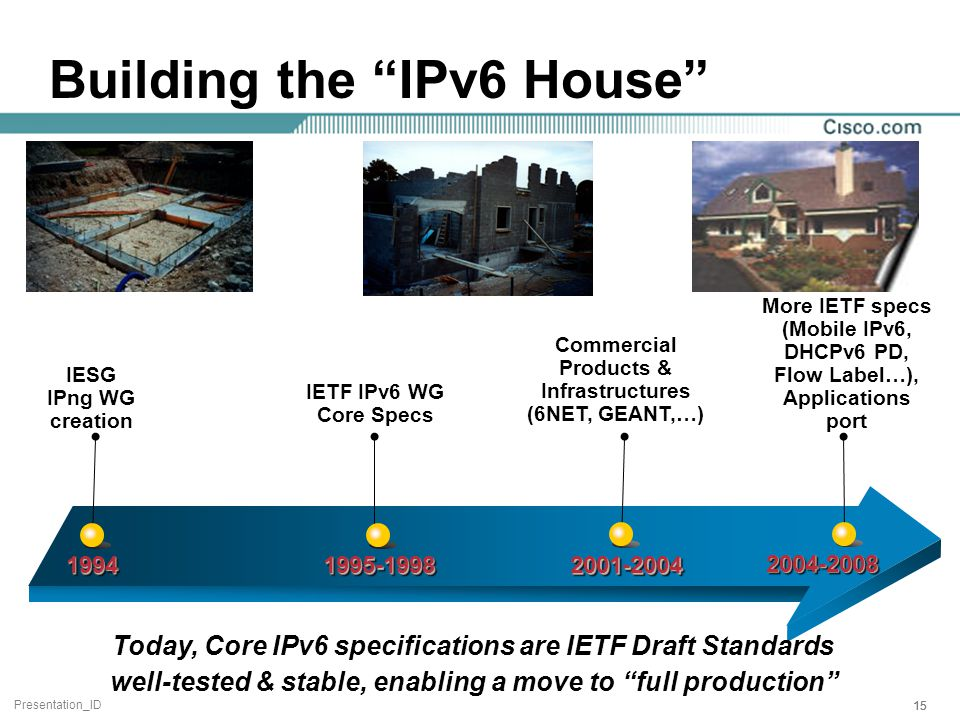 Presentation_ID 15 Building the IPv6 House 19941994 1995-1998 2001-20042001-2004 IESG IPng WG creation IETF IPv6 WG Core Specs More IETF specs (Mobile IPv6, DHCPv6 PD, Flow Label…), Applications port 2004-2008 Commercial Products & Infrastructures (6NET, GEANT,…) Today, Core IPv6 specifications are IETF Draft Standards well-tested & stable, enabling a move to full production